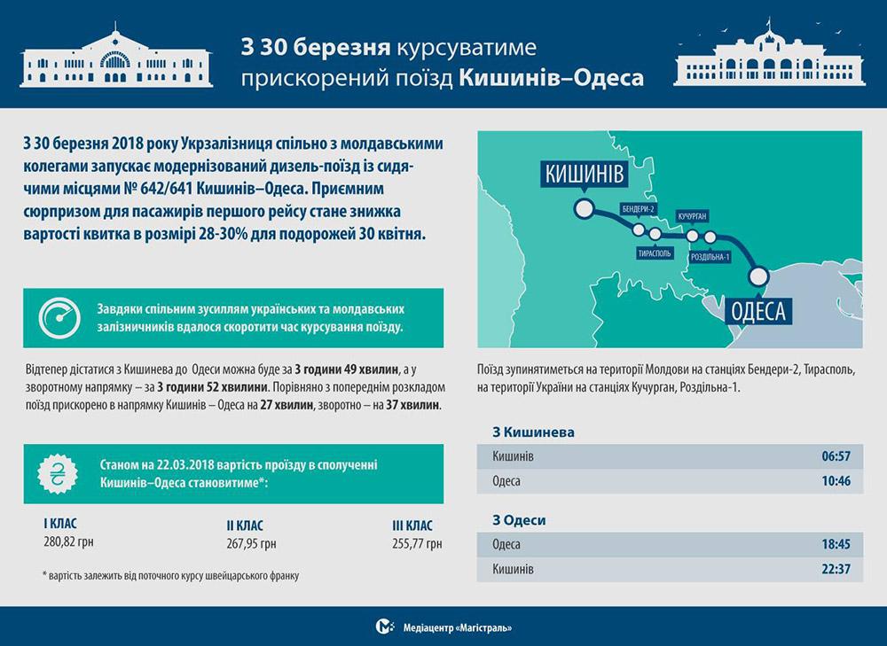 Інфографка про потяг №641/642 Кишинів - Однса від медіацентру Магістраль