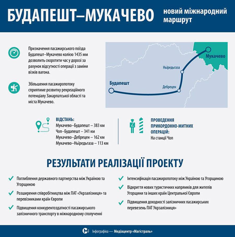 Інфографка про потяг Будапешт - Мукачево від медіацентру Магістраль
