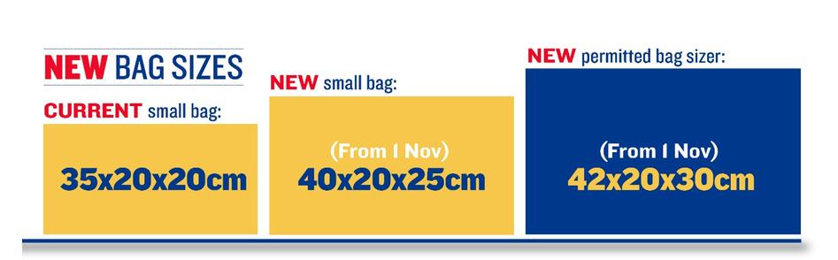 Зміни розмірів безкоштовного багажу Ryanair