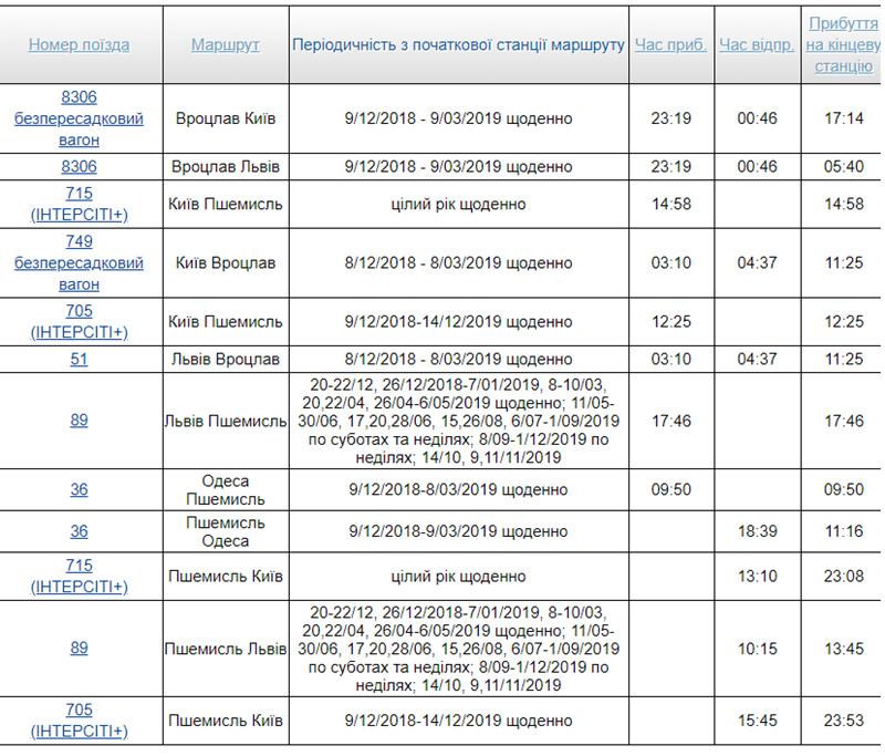 Розклад руху потягів по станції Пшемисль Головний (Перемишль)