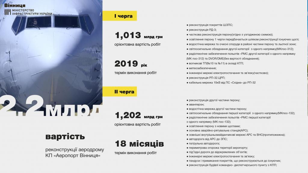 інфографіка аеропорт вінниця