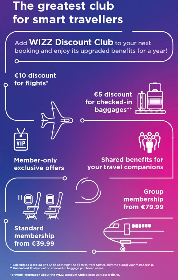 Інофграфіка по Wizz Discount Club: