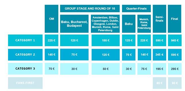 Вартість квитків на Євро-2020