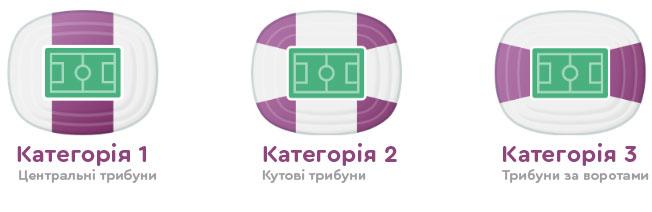 Категорії квитків на Євро-2020