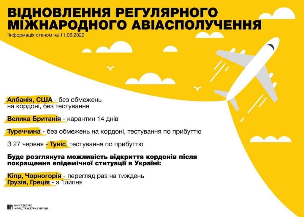 Відкриття аеропортів в Україні