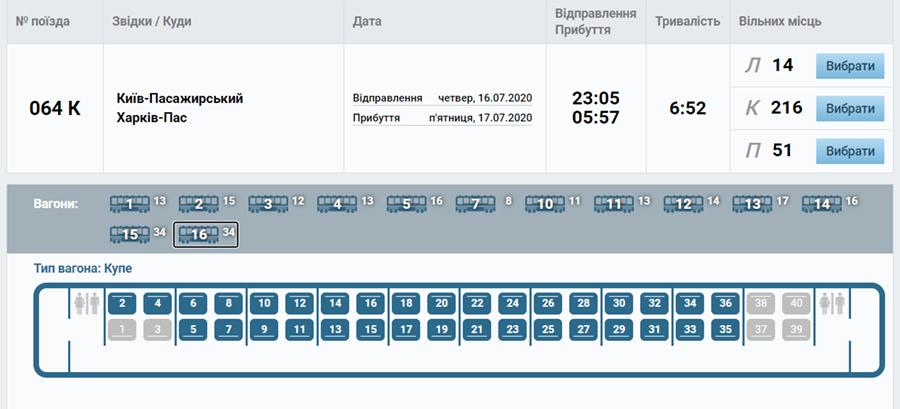 Приклад бронювання квитків Київ - Харків на сайті Укрзалізниці