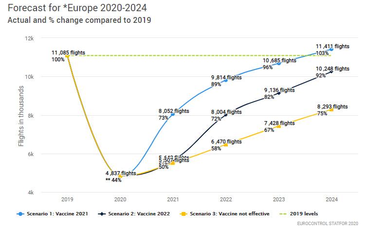 Прогноз базується на трьох основних сценаріях від Євроконтролю