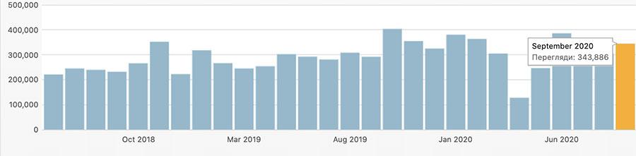 Статистика відвідуваності сайту