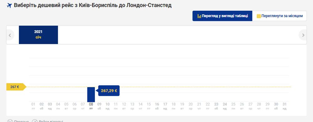 Квитки на рейс Київ - Лонднон