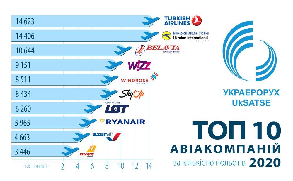 Топ-10 авіакомпаній у 2020 році