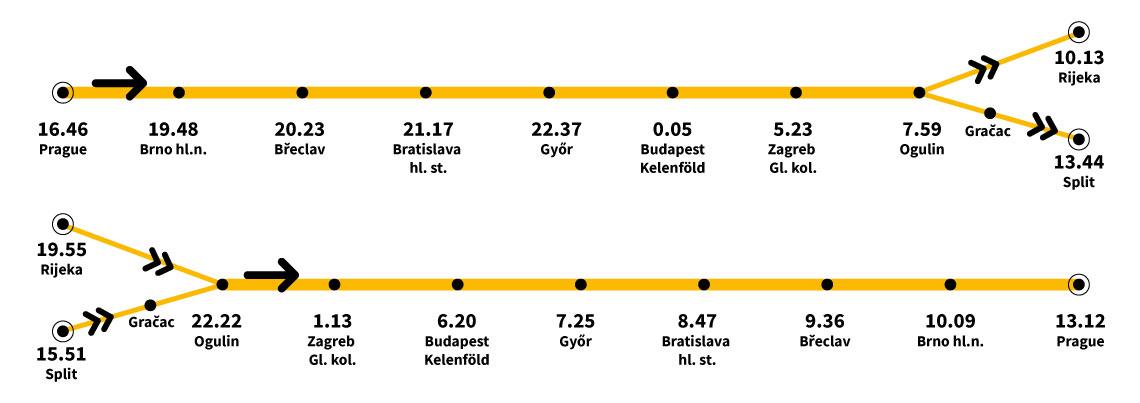 Розклад руху потягів в Хорватію